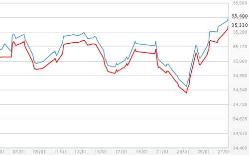 Giá vàng SJC chiều 27/1/2014 đạt đỉnh cao nhất trong 6 tuần qua