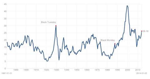 Giá Vàng vẫn rất rẻ so với cổ phiếu |Kinh doanh vàng tháng 1/2014
