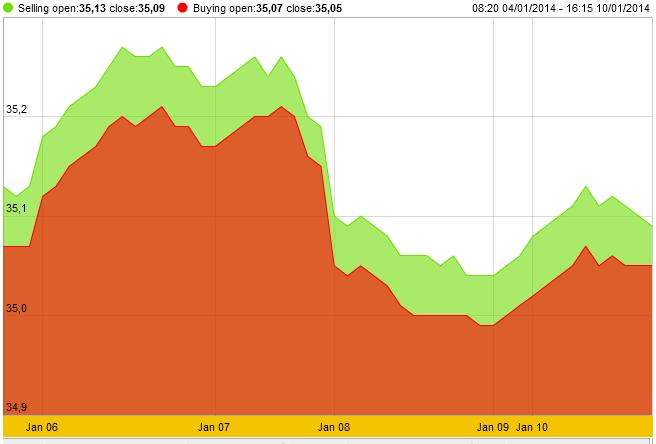 Diễn biến giá vàng tuần qua (Theo: SJC)