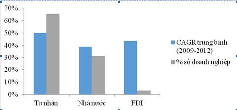 Danh sách 500 DN tăng trưởng nhanh nhất Việt Nam 2013