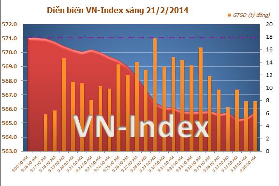 Chứng khoán Việt Nam, Chứng khoán ngày 21/2/2014, thị trường chứng khoán