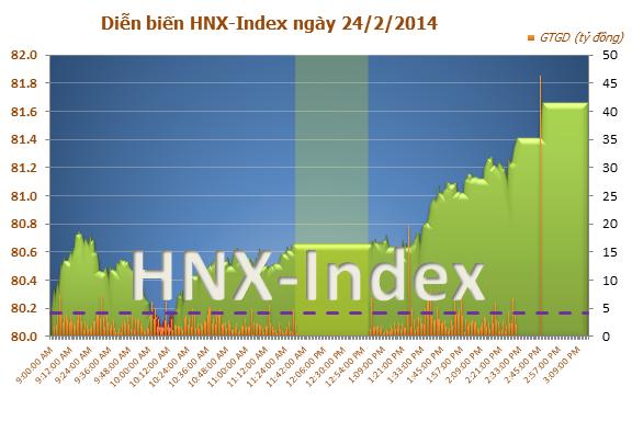 Chứng khoán chiều 24/2: VN-Index tăng hơn 6 điểm , thị trường chứng khoán Việt Nam