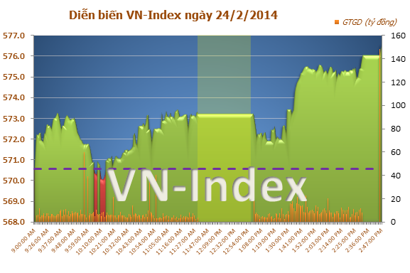 Chứng khoán chiều 24/2: VN-Index tăng hơn 6 điểm, thị trường chứng khoán Việt Nam