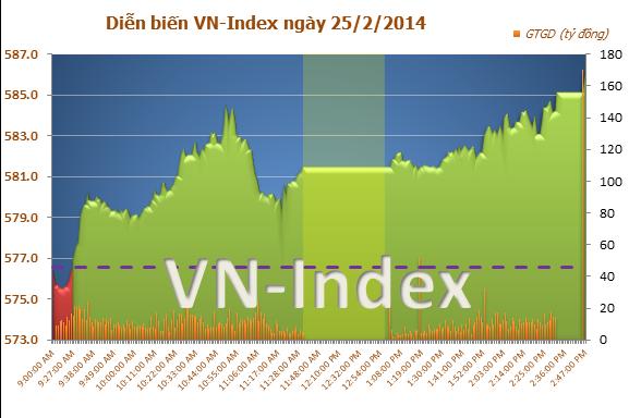 Chứng khoán chiều 25/2: VN-Index vượt mốc 585 điểm nhờ bluechips bứt phá, chứng khoán trực tuyến, tin nhanh chứng khoán