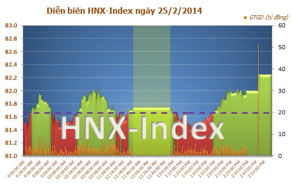 Chứng khoán chiều 25/2:VN-Index vượt mốc 585 điểm nhờ bluechips bứt phá, chứng khoán trực tuyến