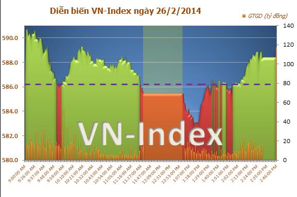 Chứng khoán chiều 26/2: VN-Index tiến sát mốc 590 điểm