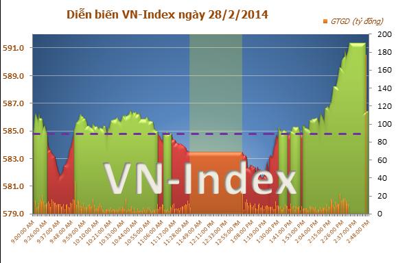 """Chứng khoán chiều 28/2: VN-Index bị rơi do lệnh bán """"khủng"""""""