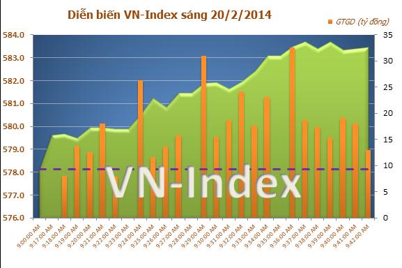 Bluechips kéo VN-Index tăng gần 4 điểm, chứng khoán việt nam ngày 20/2/2014