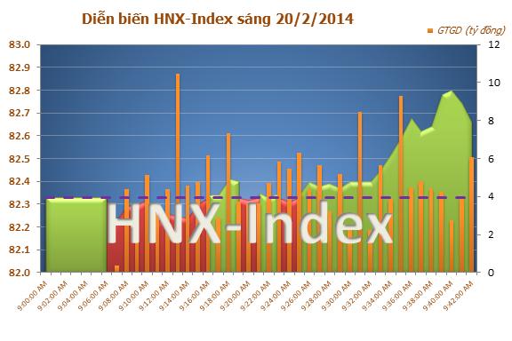 Chứng khoán việt nam ngày 20/2/2014,Bluechips kéo VN-Index tăng gần 4 điểm