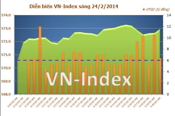 Chứng khoán Việt Nam sáng 24/2: Giao dịch thận trọng, thị trường tăng điểm nhẹ