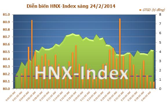 Chứng khoán Viêt Nam sáng 24/2: Giao dịch thận trọng, thị trường tăng điểm nhẹ