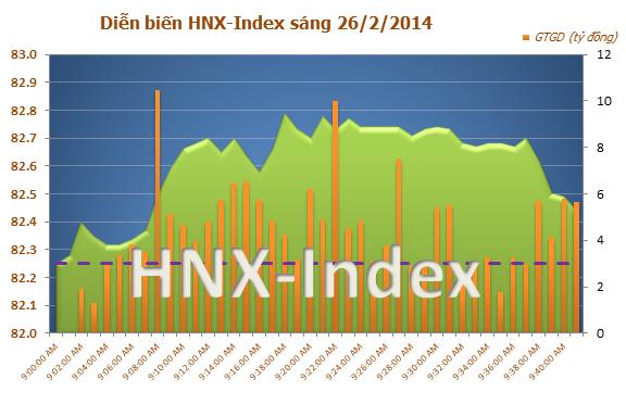 Chứng khoán sáng 26/2: VN-Index 'kiểm tra' mốc 590 điểm, thị trường chứng khoán