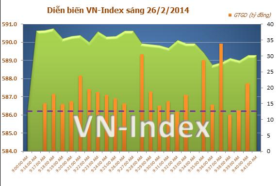 Chứng khoán sáng 26/2: VN-Index 'kiểm tra' mốc 590 điểm, thị trường chứng khoán Việt Nam