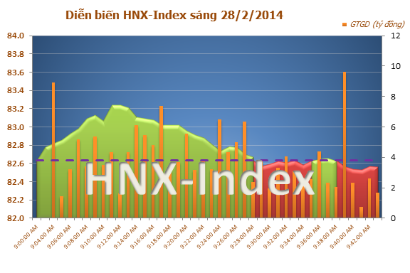 Thị trường chứng khoán sáng 28/2/2014: VN-Index tăng điểm nhẹ