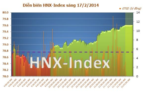 VN-Index tăng điểm, HAG , chứng khoán trực tuyến
