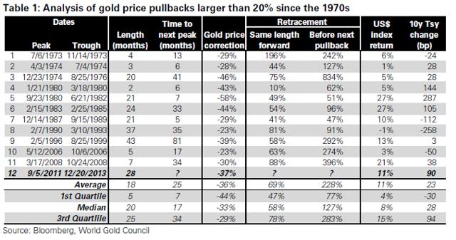 Giá vàng tháng 3/2014 sẽ đi về đâu?Hãy cùng tìm hiểu về lịch sử của vàng
