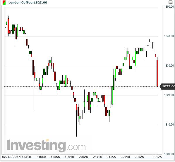 Giá cà phê ngày 14/2/2014  Thị trường và GIA CAPHE thế giới hôm nay