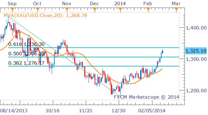 Giá vàng và bạc ngày 18/2/2014 thiết lập xu thế tăng khi đồng USD suy yếu