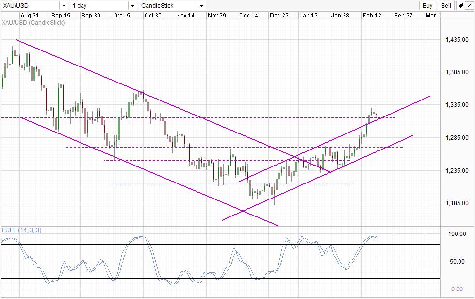Biểu đồ giá vàng ngày 19/2/2014: xu hướng giảm giá hiện tại