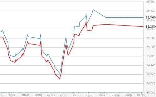 Giá vàng, tỷ giá USD ngày 5/2/2014 cùng ổn định phiên khai xuân
