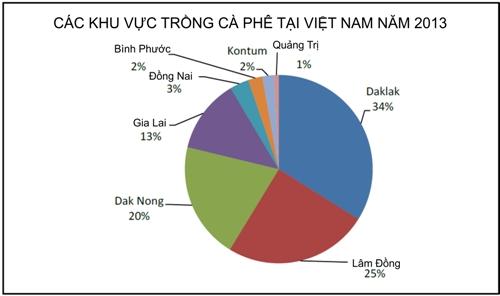 Các khu vực trồng cà phê của Việt Nam