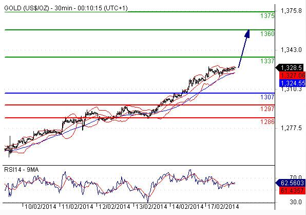 Chiến lược giao dịch vàng ngày 18/2/2014 của một số tổ chức