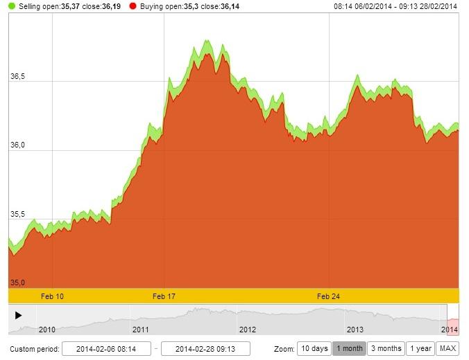 Diễn biến giá vàng SJC tháng 2/2014 (Theo: SJC)