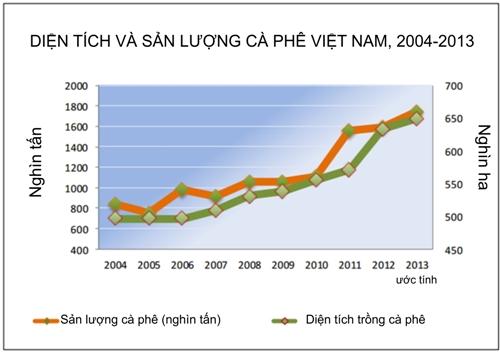 Diện tích và sản lượng cà phê Việt Nam
