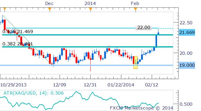 Phân tích kĩ thuật đối với giá bạc ngày 18/2/2014