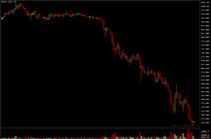 Giá Bitcoin giao dịch trên Mt. Gox chỉ còn 250 USD