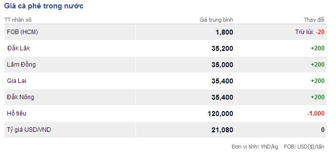 Giá cà phê trong nước ngày 18/2/2014