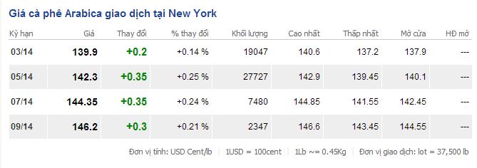 Giá cà phê tại New York ngày 18/2/2014