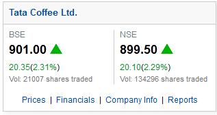 Giá cà phê ngày 19/2/2014 của công ty Tata Coffee tăng đột biến