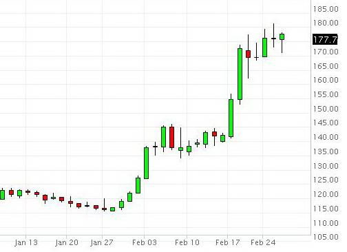 Giá cà phê ngày 27/02/2014 |GIA CA PHE trong nước và thế giới hôm nay