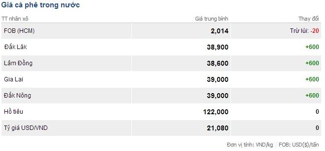 Giá cà phê trong nước ngày 28/2/2014
