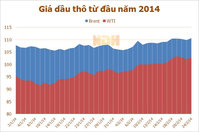 Giá dầu tăng trở lại sau 2 phiên giảm, gia dau hom nay