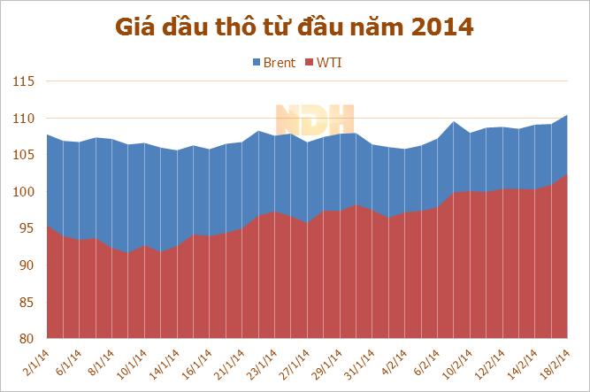 Giá dầu WTI lên cao nhất trong 4 tháng do dự báo nguồn cung giảm, giá dầu thế giới