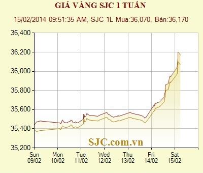 Diễn biến giá vàng SJC trong 1 tuần qua (Nguồn: SJC)