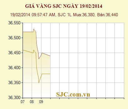 Diễn biến giá vàng SJC ngày 19/2/2014