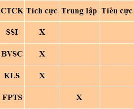 Nhận định thị trường chứng khoán Việt Nam ngày 19/2/2014
