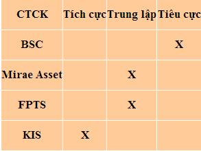 Nhận định thị trường chứng khoán Việt Nam ngày 21/2/2014
