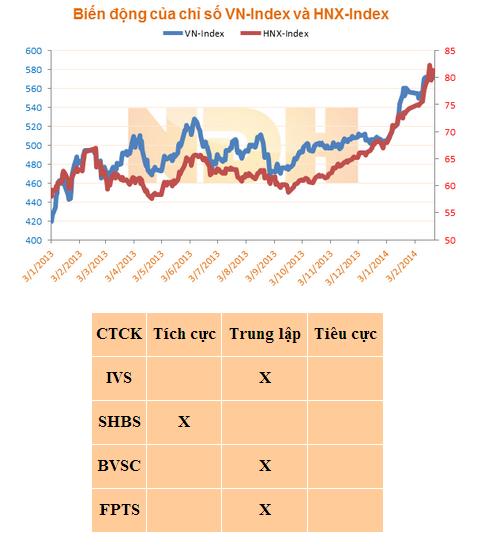 Nhận định thị trường chứng khoán Việt Nam ngày 25/2/2014