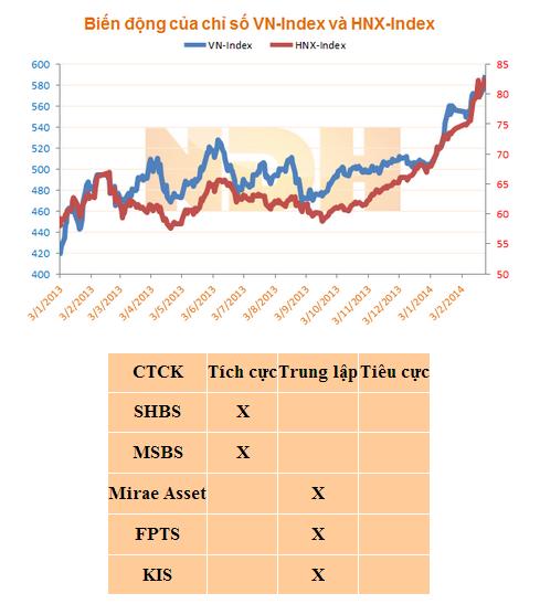 Nhận đinh thị trường chứng khoán Việt Nam ngày 27/2/2014