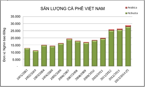 Sản lượng cà phê Việt Nam qua các năm