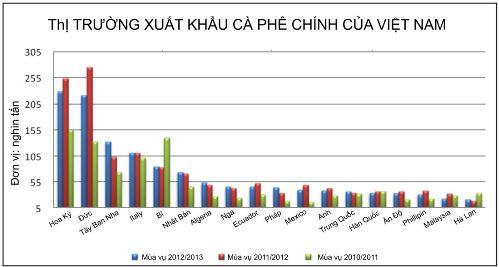 Các thị trường xuất khẩu cà phê chính của Việt Nam, mùa vụ 2010/11 đến 2012/13