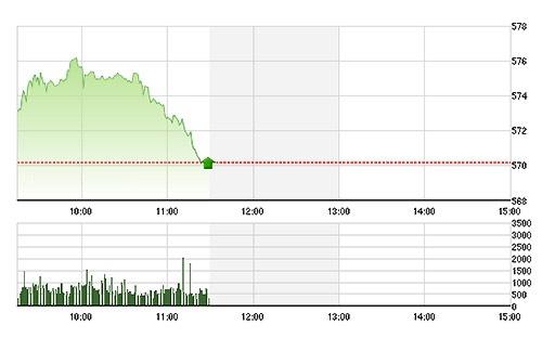 Tin thị trường chứng khoán sáng 14/2/2014: 2.000 tỷ đồng đỡ lượng xả T+3