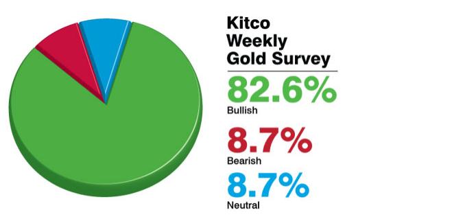 Tổng hợp giá vàng trong tuần từ 17/2/2014-22/2/2014