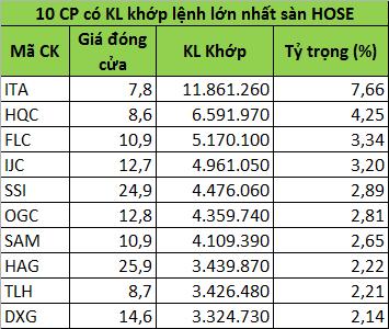 Top 10 cổ phiếu có KLGD và GTGD lớn nhất ngày 18/2/2014, chứng khoán việt nam