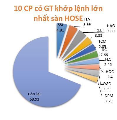Top 10 cổ phiếu có KLGD và GTGD lớn nhất ngày 18/2/2014