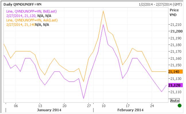 Giá USD tự do ngày 27/2/2014 tăng nhẹ, lãi suất liên ngân hàng giảm